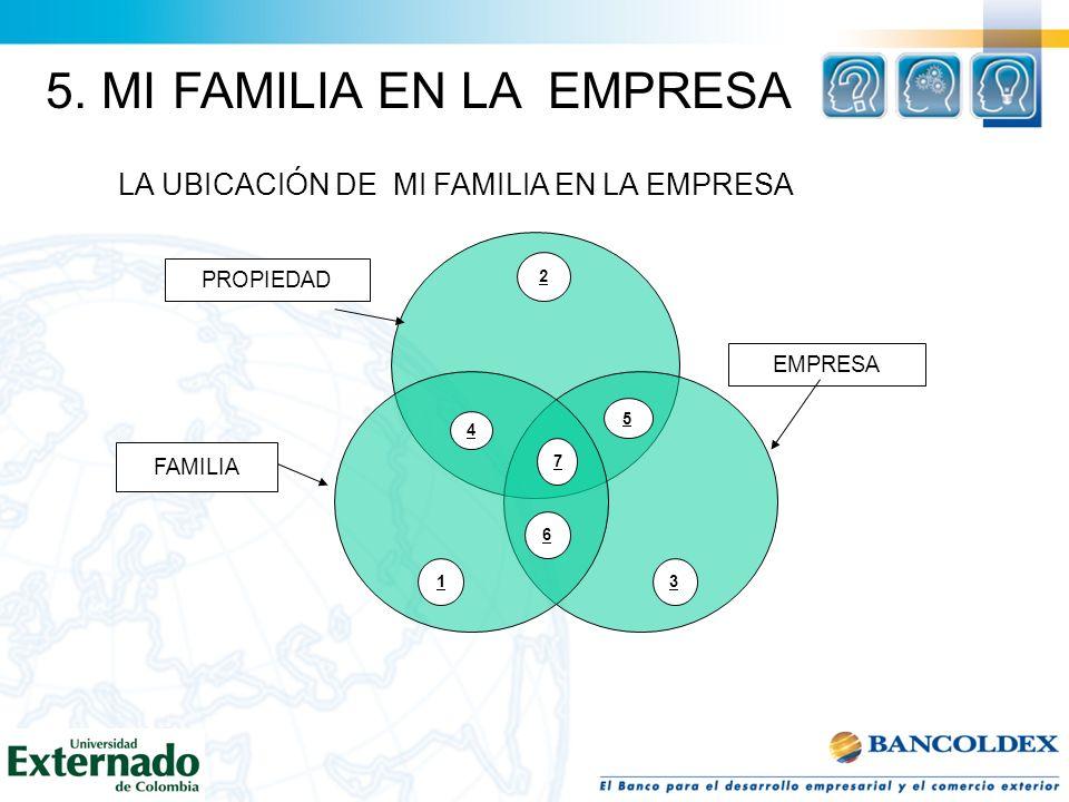 LA UBICACIÓN DE MI FAMILIA EN LA EMPRESA PROPIEDAD EMPRESA FAMILIA 2 31 4 5 6 7 5. MI FAMILIA EN LA EMPRESA