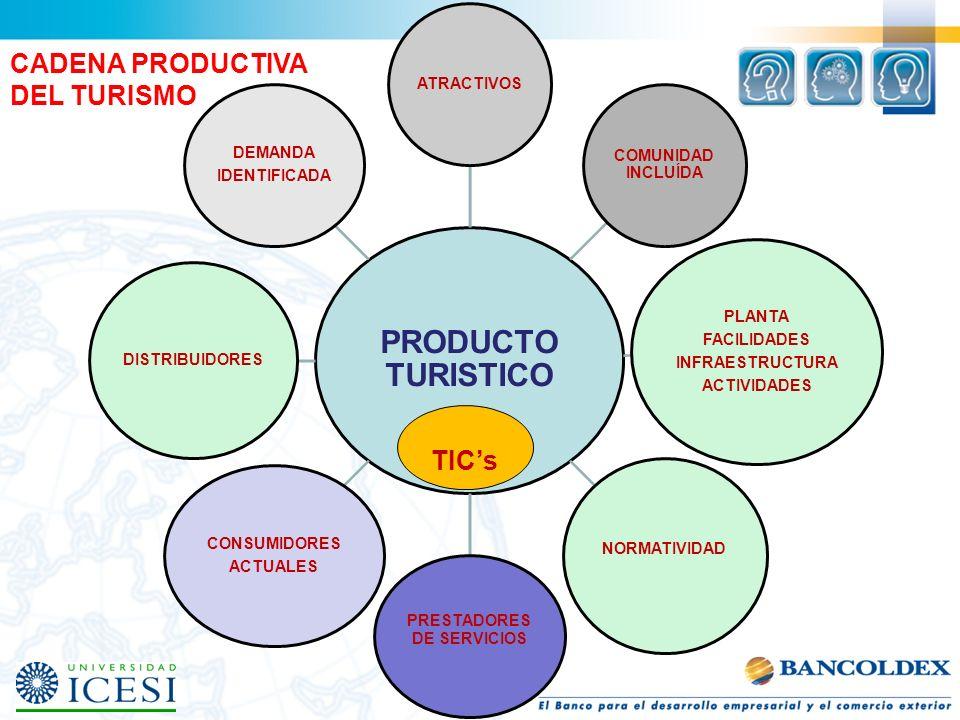 PRODUCTO TURISTICO ATRACTIVOS COMUNIDAD INCLUÍDA PLANTA FACILIDADES INFRAESTRUCTURA ACTIVIDADES NORMATIVIDAD PRESTADORES DE SERVICIOS CONSUMIDORES ACT