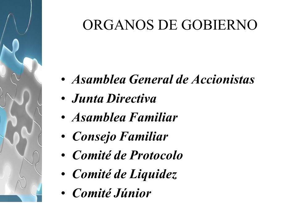 ORGANOS DE GOBIERNO Asamblea General de Accionistas Junta Directiva Asamblea Familiar Consejo Familiar Comité de Protocolo Comité de Liquidez Comité J
