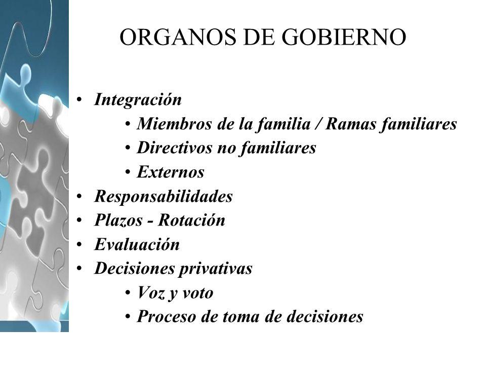 ORGANOS DE GOBIERNO Integración Miembros de la familia / Ramas familiares Directivos no familiares Externos Responsabilidades Plazos - Rotación Evalua
