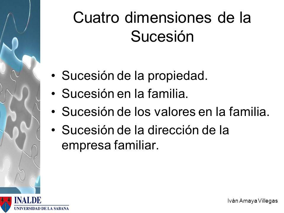 Iván Amaya Villegas Cuatro dimensiones de la Sucesión Sucesión de la propiedad. Sucesión en la familia. Sucesión de los valores en la familia. Sucesió