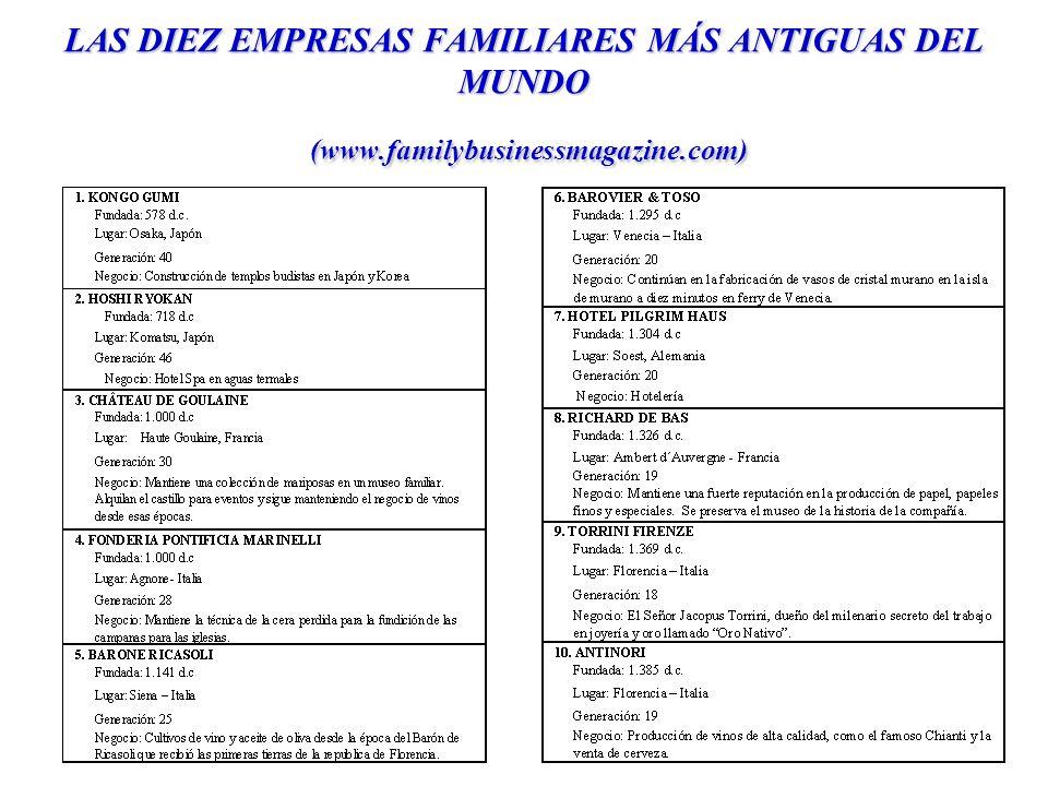 LAS DIEZ EMPRESAS FAMILIARES MÁS ANTIGUAS DEL MUNDO (www.familybusinessmagazine.com)