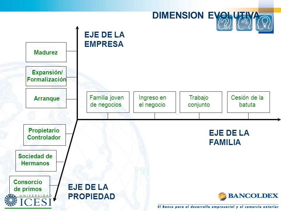Personas con 1 conexión Personas con 2 conexiones Personas con 3 conexiones 1,2,3 4,5,6 7 2 Propiedad 45 7 6 1 Familia 3 Empresa