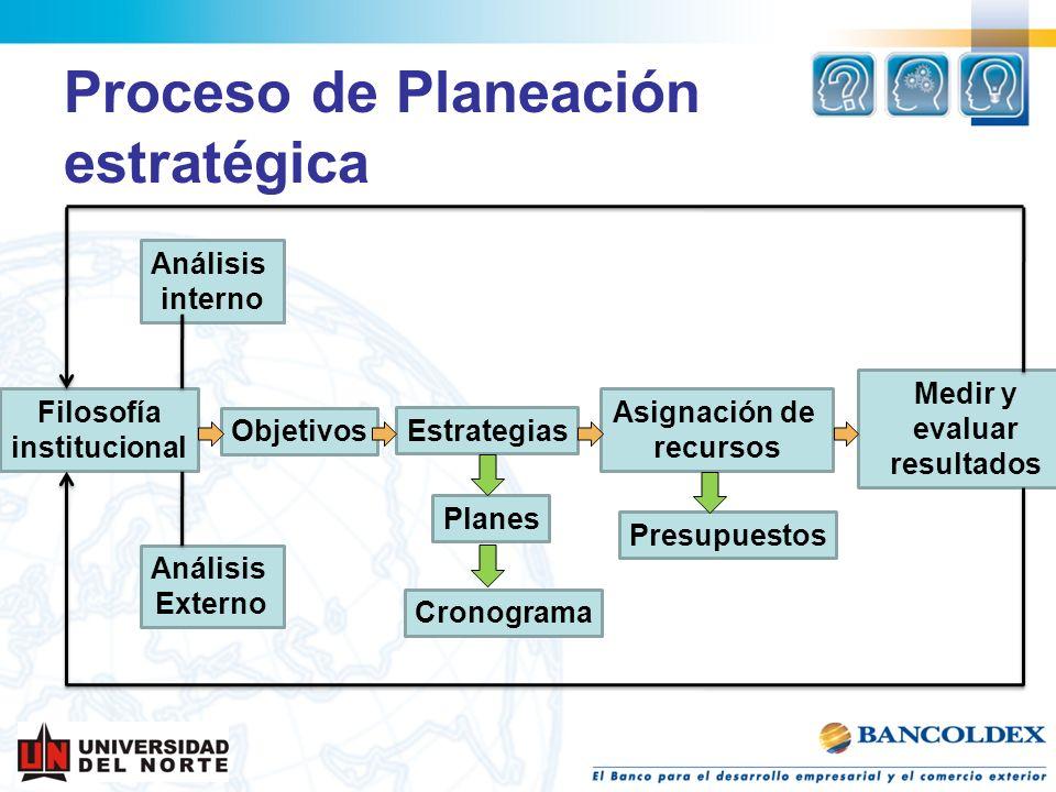 Filosofía institucional Objetivos Análisis interno Medir y evaluar resultados Estrategias Asignación de recursos Análisis Externo Proceso de Planeació