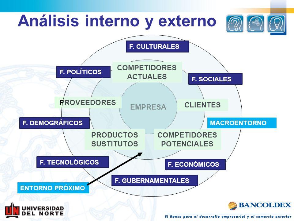 Análisis interno y externo EMPRESA COMPETIDORES ACTUALES CLIENTES COMPETIDORES POTENCIALES PROVEEDORES PRODUCTOS SUSTITUTOS F. POLÍTICOS F. GUBERNAMEN