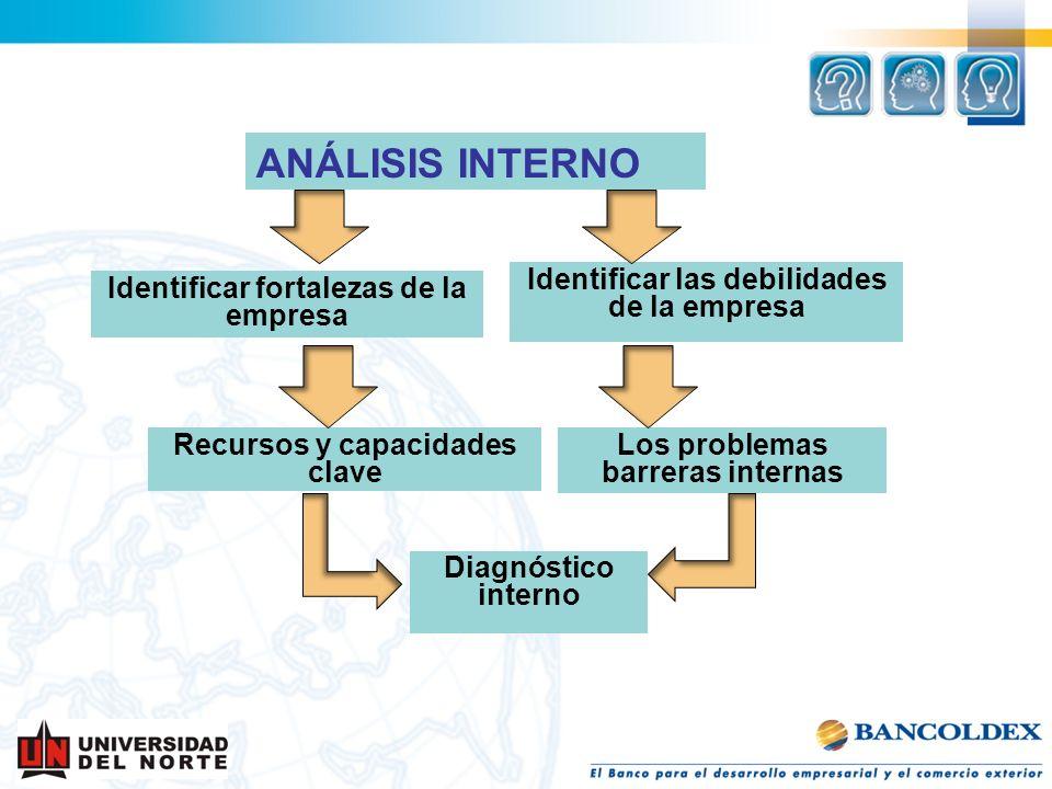 ANÁLISIS INTERNO Identificar fortalezas de la empresa Identificar las debilidades de la empresa Los problemas barreras internas Recursos y capacidades
