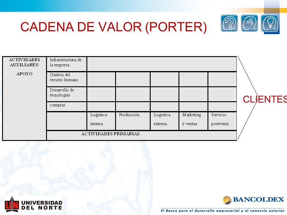 CADENA DE VALOR (PORTER) CLIENTES