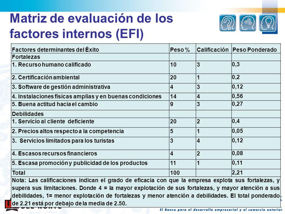 Matriz de evaluación de los factores internos (EFI) Factores determinantes del ÉxitoPeso %CalificaciónPeso Ponderado Fortalezas 1. Recurso humano cali