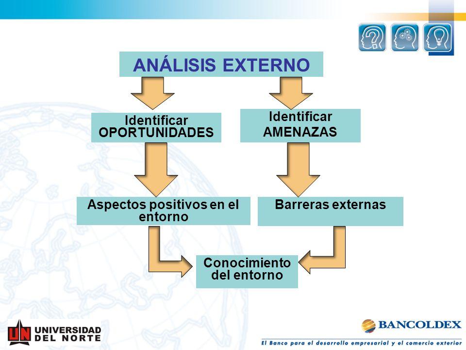 ANÁLISIS EXTERNO Identificar OPORTUNIDADES Identificar AMENAZAS Barreras externasAspectos positivos en el entorno Conocimiento del entorno