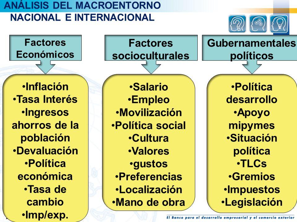ANÁLISIS DEL MACROENTORNO NACIONAL E INTERNACIONAL Factores Económicos Inflación Tasa Interés Ingresos ahorros de la población Devaluación Política ec