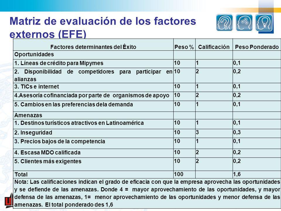 Matriz de evaluación de los factores externos (EFE) Factores determinantes del ÉxitoPeso %CalificaciónPeso Ponderado Oportunidades 1. Líneas de crédit