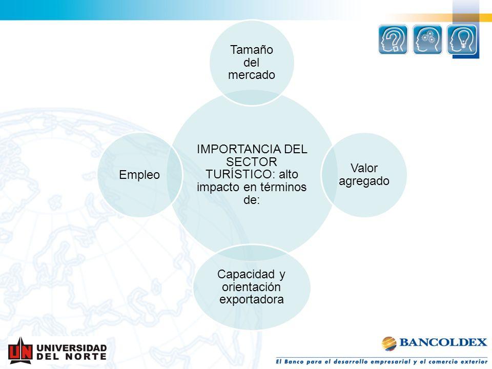 IMPORTANCIA DEL SECTOR TURÍSTICO: alto impacto en términos de: Tamaño del mercado Valor agregado Capacidad y orientación exportadora Empleo