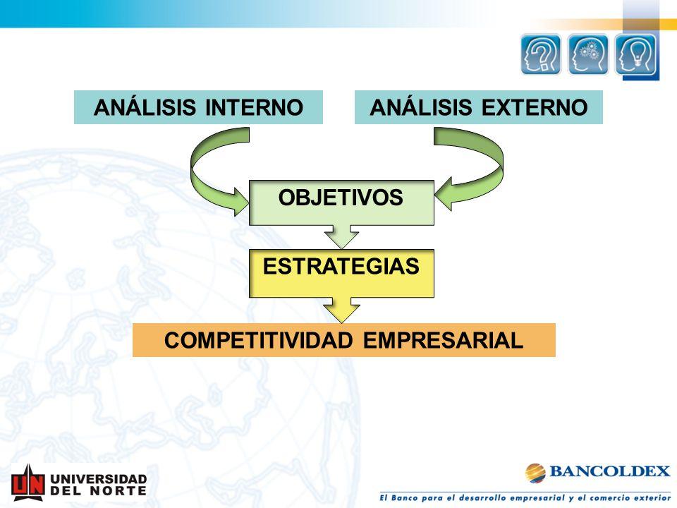 ANÁLISIS INTERNOANÁLISIS EXTERNO COMPETITIVIDAD EMPRESARIAL ESTRATEGIAS OBJETIVOS