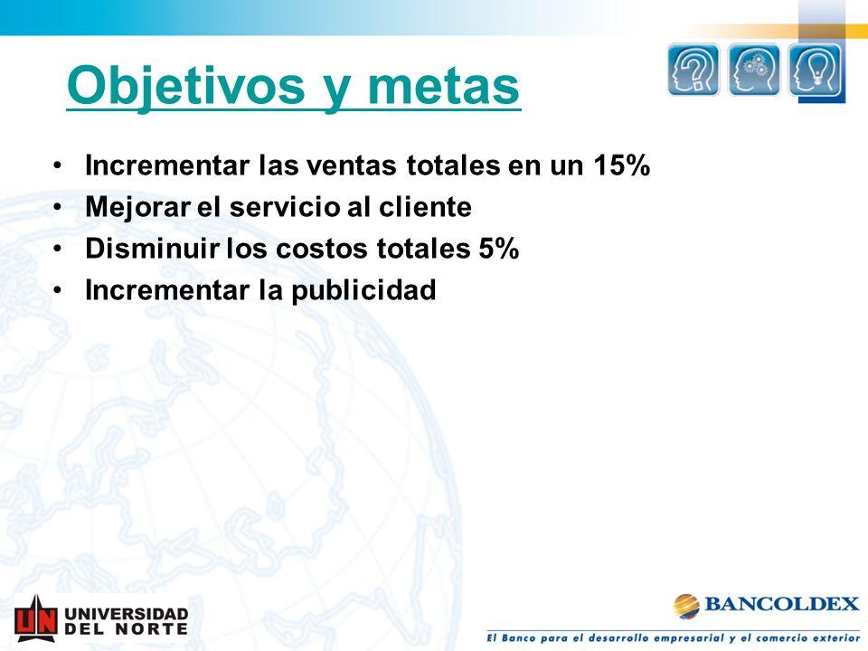 Objetivos y metas Incrementar las ventas totales en un 15% Mejorar el servicio al cliente Disminuir los costos totales 5% Incrementar la publicidad