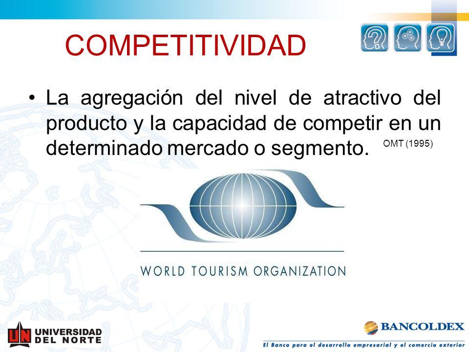COMPETITIVIDAD La agregación del nivel de atractivo del producto y la capacidad de competir en un determinado mercado o segmento. OMT (1995)