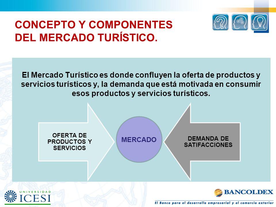 CONCEPTO Y COMPONENTES DEL MERCADO TURÍSTICO. El Mercado Turístico es donde confluyen la oferta de productos y servicios turísticos y, la demanda que