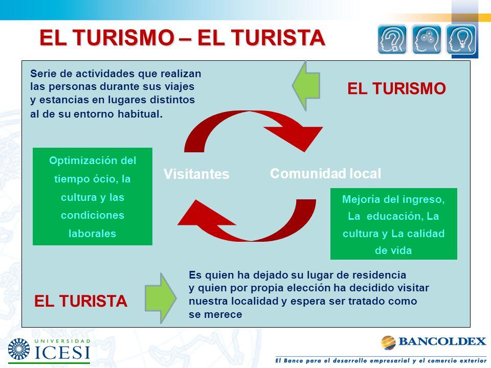 TIPOLOGÍAS DEL TURISMO Turismo de aventura Turismo de descanso Turismo deportivo Turismo religioso Turismo gastronómico Turismo de estudio Turismo de salud Turismo científico Turismo cultural y artístico Turismo ecológico o ecoturismo Turismo rural Agroturismo Etc.