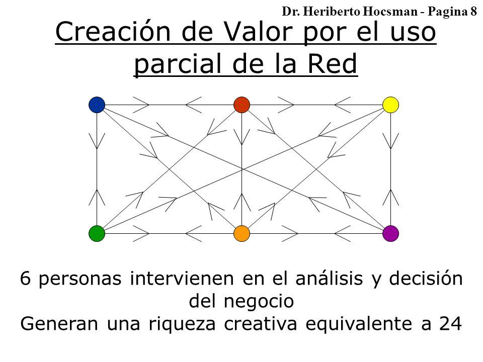 Creación de Valor por el uso parcial de la Red 6 personas intervienen en el análisis y decisión del negocio Generan una riqueza creativa equivalente a 24 Dr.