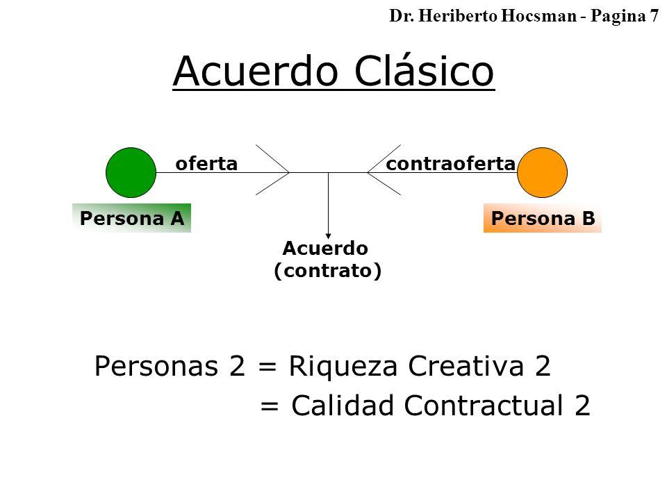 Acuerdo Clásico Personas 2 = Riqueza Creativa 2 = Calidad Contractual 2 Persona APersona B ofertacontraoferta Acuerdo (contrato) Dr.