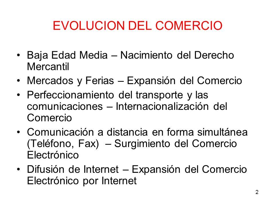 2 EVOLUCION DEL COMERCIO Baja Edad Media – Nacimiento del Derecho Mercantil Mercados y Ferias – Expansión del Comercio Perfeccionamiento del transport