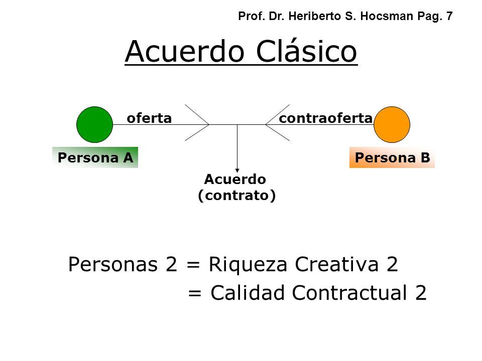 Acuerdo Clásico Personas 2 = Riqueza Creativa 2 = Calidad Contractual 2 Persona APersona B ofertacontraoferta Acuerdo (contrato) Prof. Dr. Heriberto S