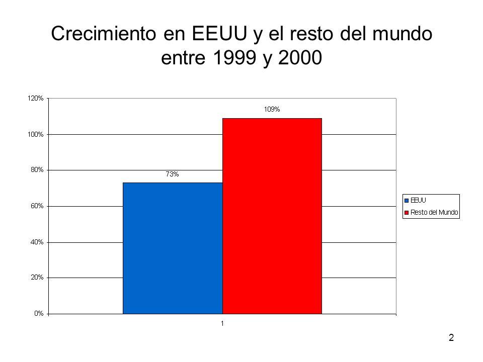 2 Crecimiento en EEUU y el resto del mundo entre 1999 y 2000