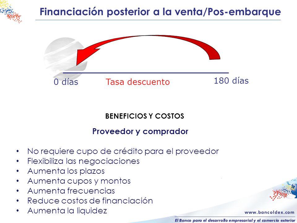 Financiación posterior a la venta/Pos-embarque BENEFICIOS Y COSTOS 180 días Tasa descuento0 días Proveedor y comprador No requiere cupo de crédito par