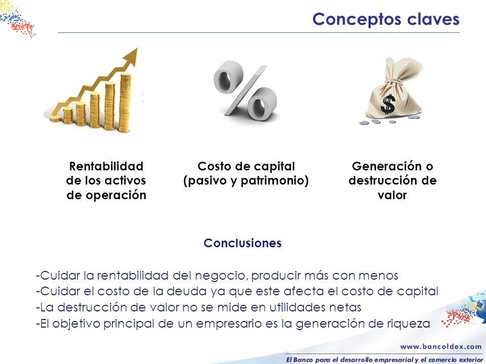 Conceptos claves Conclusiones -Cuidar la rentabilidad del negocio, producir más con menos -Cuidar el costo de la deuda ya que este afecta el costo de