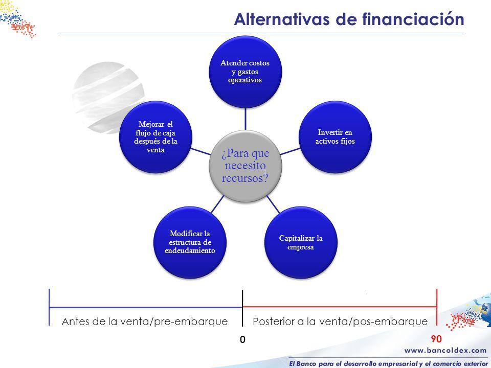 Alternativas de financiación ¿Para que necesito recursos? Atender costos y gastos operativos Invertir en activos fijos Capitalizar la empresa Modifica