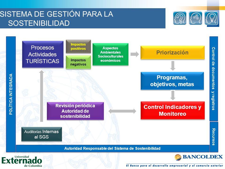 POLÍTICA INTEGRADA Autoridad Responsable del Sistema de Sostenibilidad Control de documentos y registros Recursos Procesos Actividades TURÍSTICAS Proc