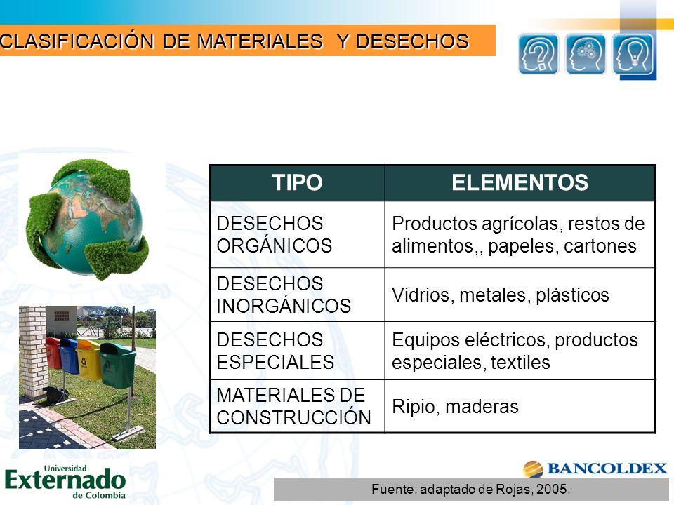 TIPOELEMENTOS DESECHOS ORGÁNICOS Productos agrícolas, restos de alimentos,, papeles, cartones DESECHOS INORGÁNICOS Vidrios, metales, plásticos DESECHO