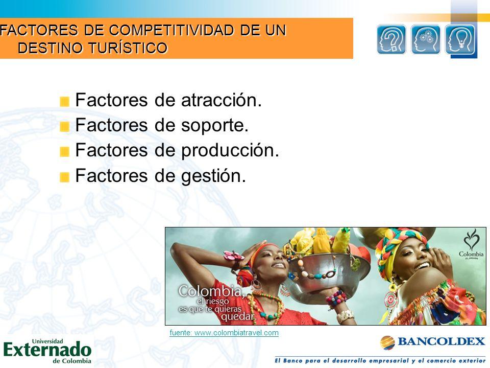 Factores de atracción. Factores de soporte. Factores de producción. Factores de gestión. fuente: www.colombiatravel.com FACTORES DE COMPETITIVIDAD DE