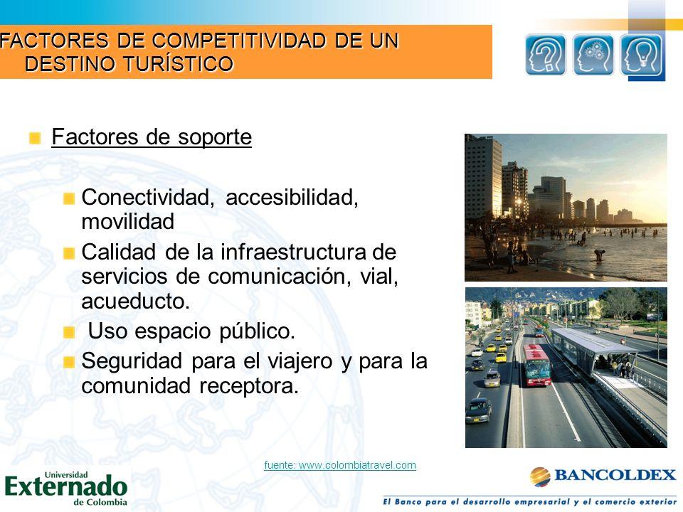 Factores de soporte Conectividad, accesibilidad, movilidad Calidad de la infraestructura de servicios de comunicación, vial, acueducto. Uso espacio pú