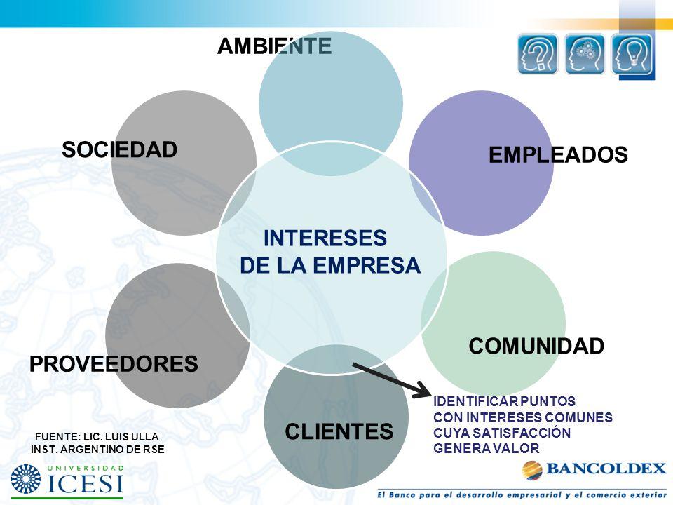AMBIENTE EMPLEADOS COMUNIDAD CLIENTES PROVEEDORES SOCIEDAD INTERESES DE LA EMPRESA FUENTE: LIC. LUIS ULLA INST. ARGENTINO DE RSE IDENTIFICAR PUNTOS CO