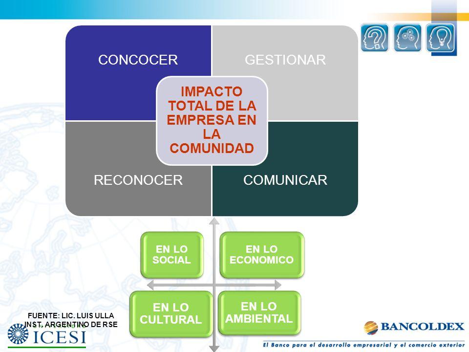 CONCOCERGESTIONAR RECONOCERCOMUNICAR IMPACTO TOTAL DE LA EMPRESA EN LA COMUNIDAD EN LO SOCIAL EN LO ECONOMICO EN LO CULTURAL EN LO AMBIENTAL FUENTE: L