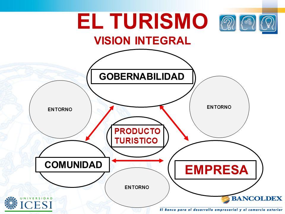 EL TURISMO VISION INTEGRAL GOBERNABILIDAD COMUNIDAD EMPRESA PRODUCTO TURISTICO ENTORNO