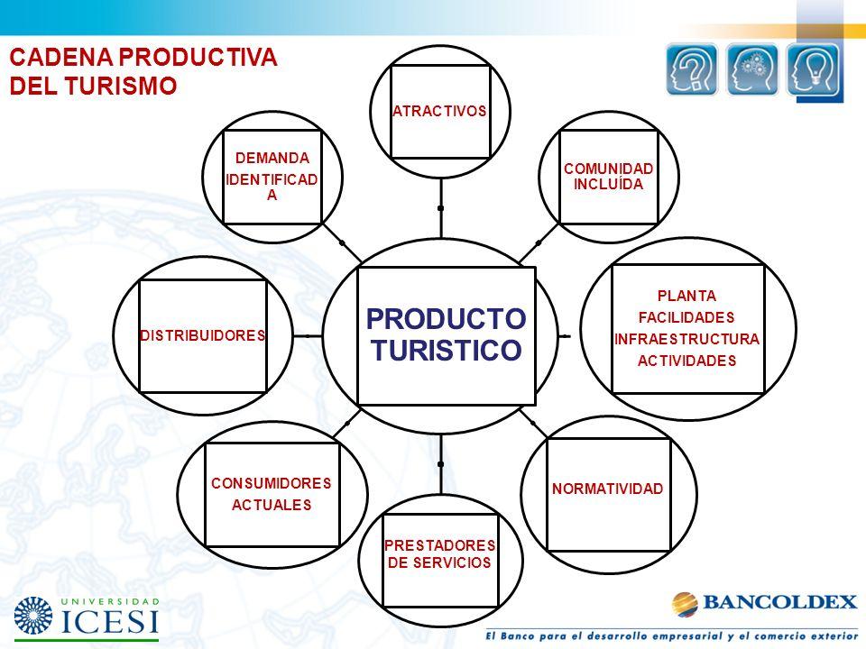 CAMBIOS EN LAS EMPRESAS TURISTICAS Valores Cambio permanente por presiones del consumo Desarrollo de habilidades.