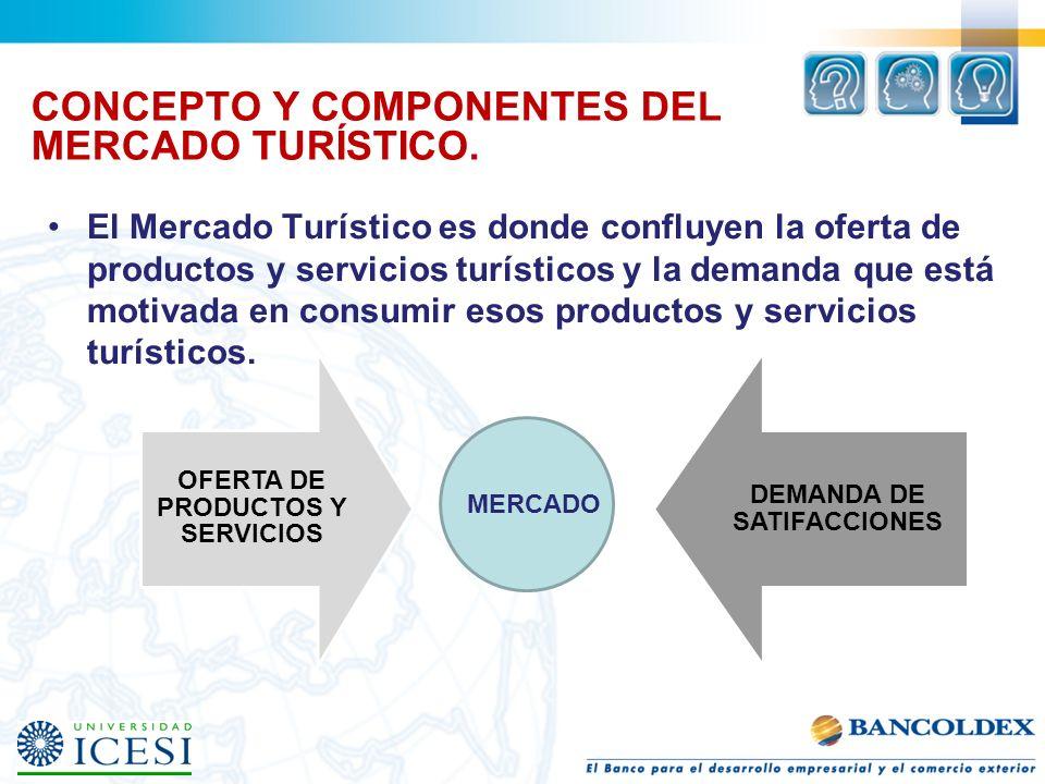 CONCEPTO Y COMPONENTES DEL MERCADO TURÍSTICO. El Mercado Turístico es donde confluyen la oferta de productos y servicios turísticos y la demanda que e