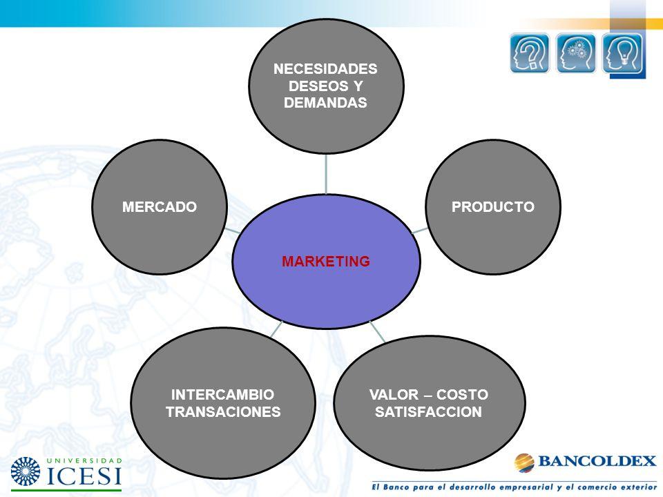 MARKETING NECESIDADES DESEOS Y DEMANDAS PRODUCTO VALOR – COSTO SATISFACCION INTERCAMBIO TRANSACIONES MERCADO