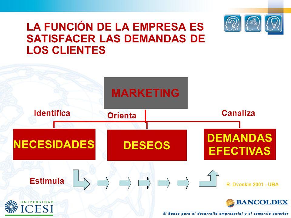 LA FUNCIÓN DE LA EMPRESA ES SATISFACER LAS DEMANDAS DE LOS CLIENTES MARKETING NECESIDADES DESEOS DEMANDAS EFECTIVAS R. Dvoskin 2001 - UBA Canaliza Ori