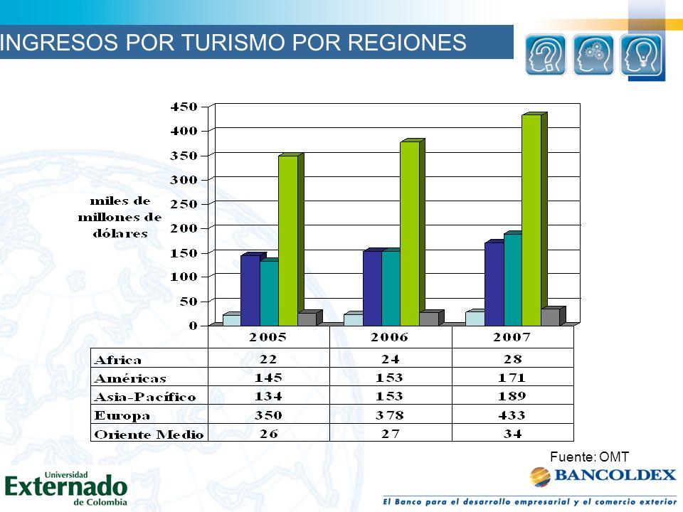Fuente: OMT INGRESOS POR TURISMO POR REGIONES