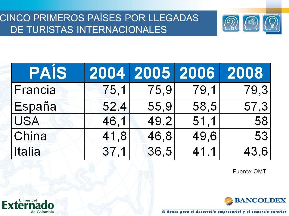 Fuente: OMT CINCO PRIMEROS PAÍSES POR LLEGADAS DE TURISTAS INTERNACIONALES