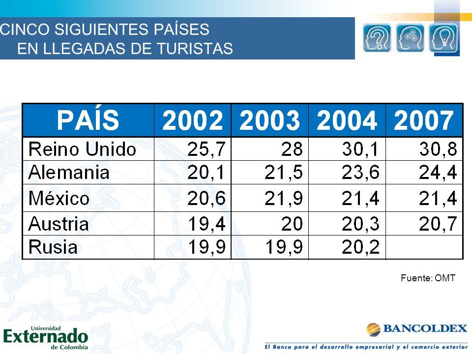 Fuente: OMT CINCO SIGUIENTES PAÍSES EN LLEGADAS DE TURISTAS
