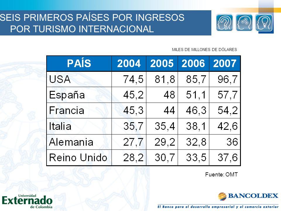 MILES DE MILLONES DE DÓLARES Fuente: OMT SEIS PRIMEROS PAÍSES POR INGRESOS POR TURISMO INTERNACIONAL