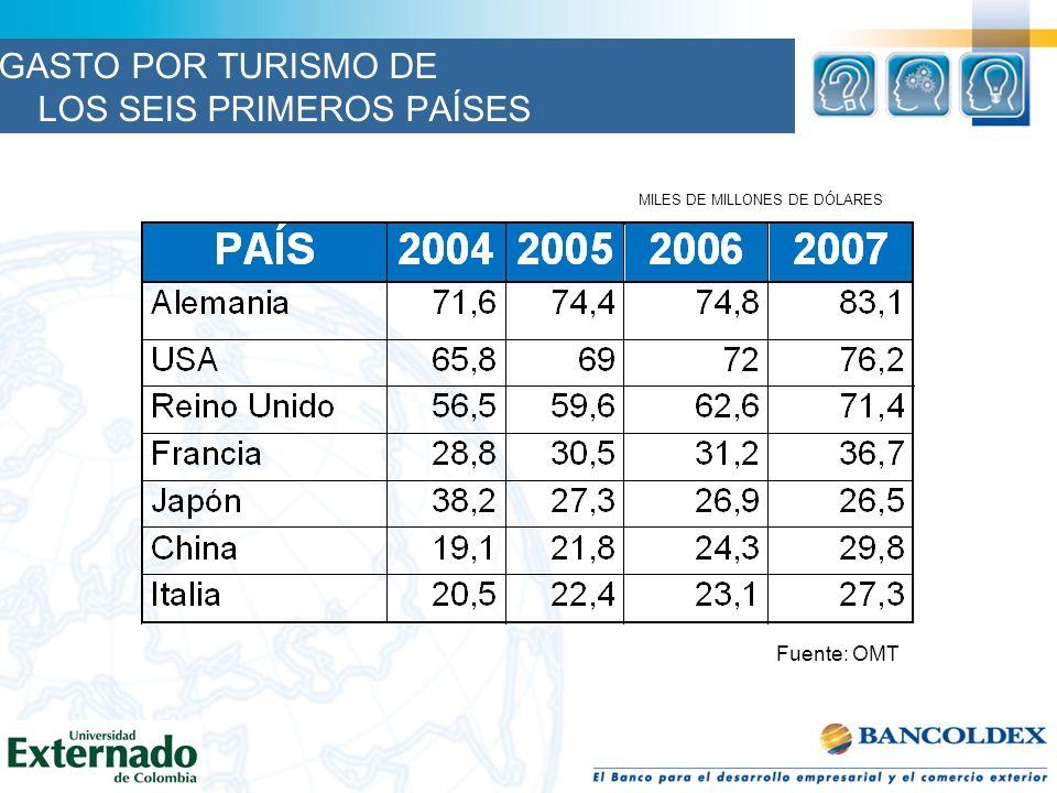 Fuente: OMT MILES DE MILLONES DE DÓLARES GASTO POR TURISMO DE LOS SEIS PRIMEROS PAÍSES