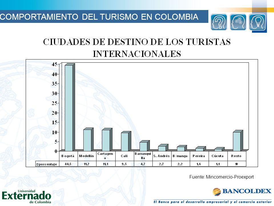 Fuente: Mincomercio-Proexport COMPORTAMIENTO DEL TURISMO EN COLOMBIA