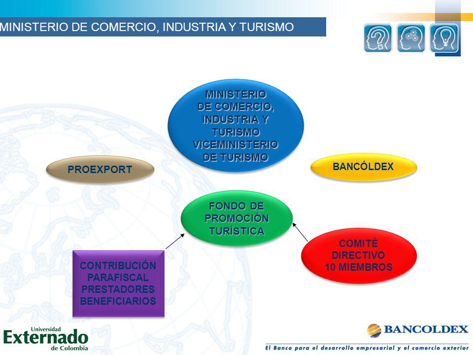 MINISTERIO DE COMERCIO, INDUSTRIA Y TURISMO VICEMINISTERIO DE TURISMO MINISTERIO DE COMERCIO, INDUSTRIA Y TURISMO VICEMINISTERIO DE TURISMO PROEXPORT FONDO DE PROMOCIÓN TURÍSTICA TURÍSTICA CONTRIBUCIÓN PARAFISCAL PRESTADORES BENEFICIARIOS CONTRIBUCIÓN PARAFISCAL PRESTADORES BENEFICIARIOS COMITÉ DIRECTIVO 10 MIEMBROS COMITÉ DIRECTIVO 10 MIEMBROS BANCÓLDEX MINISTERIO DE COMERCIO, INDUSTRIA Y TURISMO