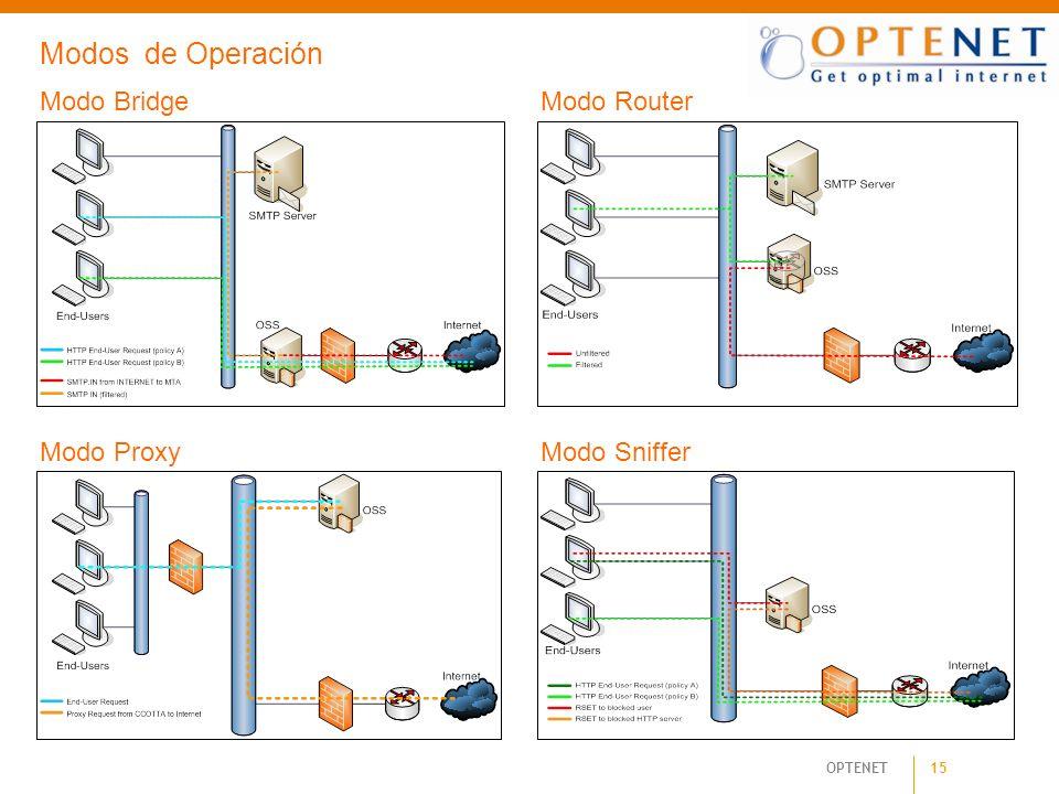 15 OPTENET Modo BridgeModo Router Modo ProxyModo Sniffer Modos de Operación