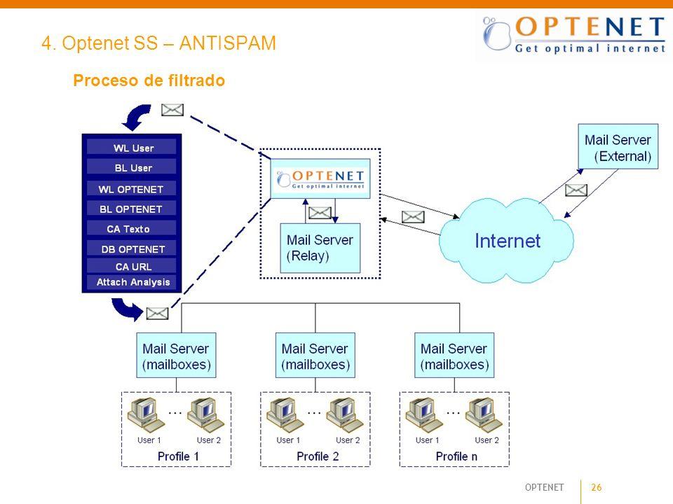 26 OPTENET 4. Optenet SS – ANTISPAM Proceso de filtrado