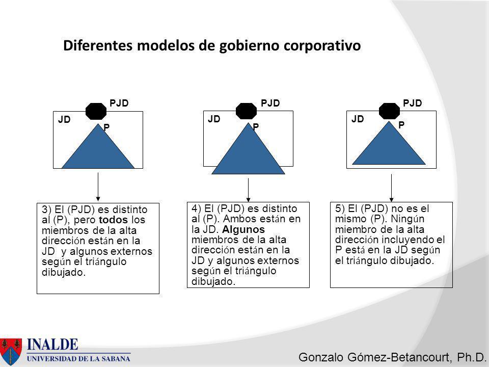 Gonzalo Gómez-Betancourt, Ph.D.P JD 7) El PJD y el P son figuras diferentes.